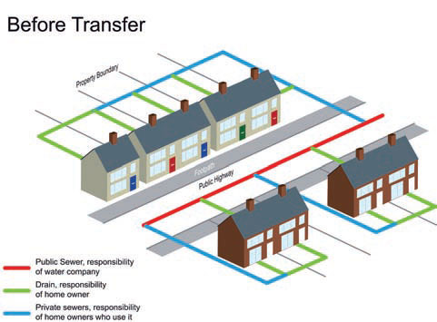 Private sewer transfer introduction severn trent searches for Domestic drainage system layout